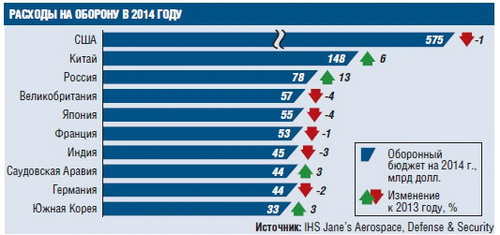 This year Russia will show the highest rates of increase in military spending among the major powers - 13%