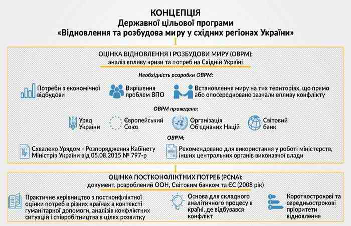"The Concept of the State Target Program ""Restoration and Development of Peace in the Eastern Regions of Ukraine"""