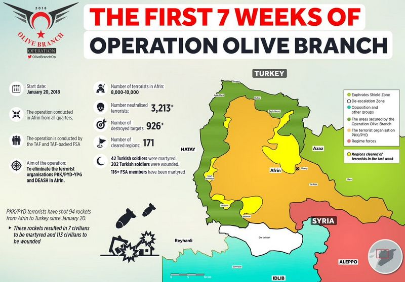 Afrin Interim Results of the Olive Branch Operation